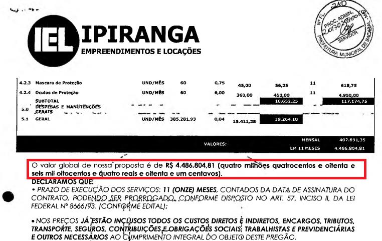 Com menor proposta apresentada, Ipiranga construções deveria sair vencedora do certame.